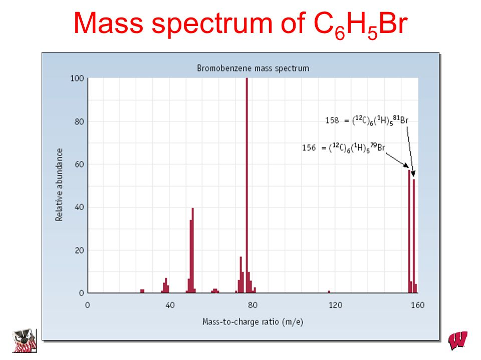 Dr. S. M. Condren Mass spectrum of C 6 H 5 Br