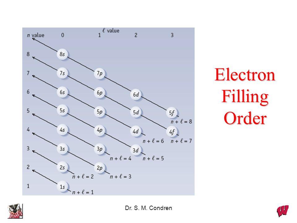 Dr. S. M. Condren Electron Filling Order