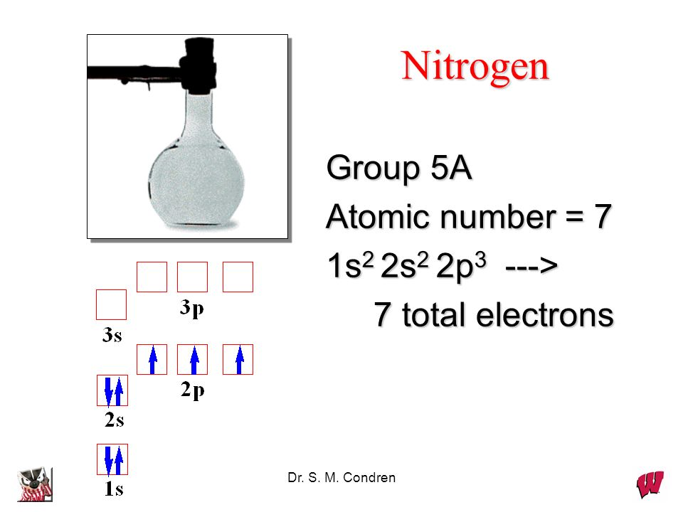 Dr. S. M. Condren Group 5A Atomic number = 7 1s 2 2s 2 2p 3 ---> 7 total electrons 7 total electrons Nitrogen
