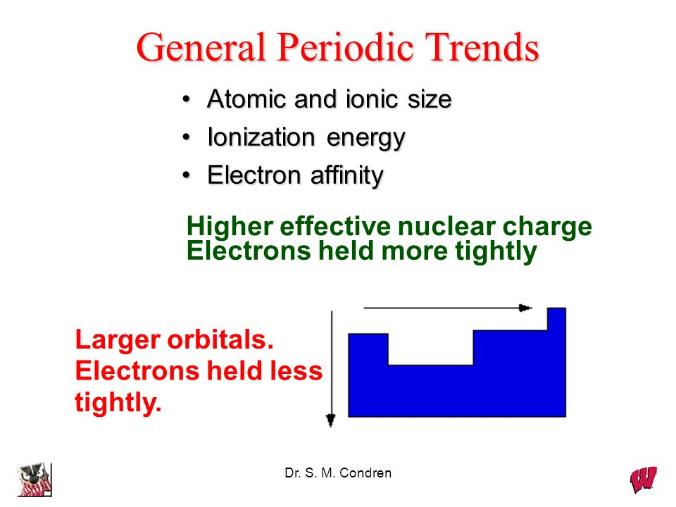 Dr. S. M. Condren General Periodic Trends Atomic and ionic sizeAtomic and ionic size Ionization energyIonization energy Electron affinityElectron affi
