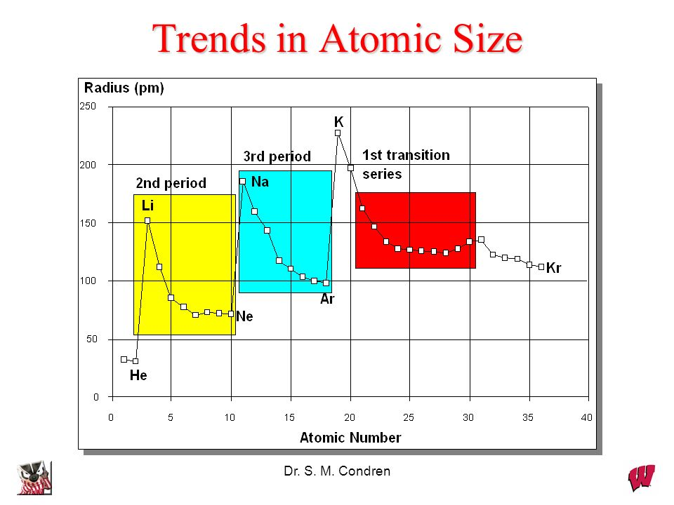 Dr. S. M. Condren Trends in Atomic Size