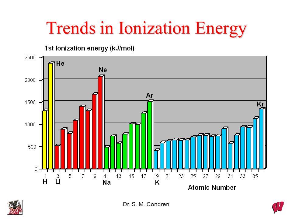 Dr. S. M. Condren Trends in Ionization Energy