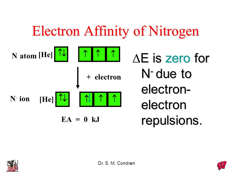 Dr. S. M. Condren Electron Affinity of Nitrogen E is zero for N - due to electron- electron repulsions. EA = 0 kJ [He] Natom [He] N - ion + electron