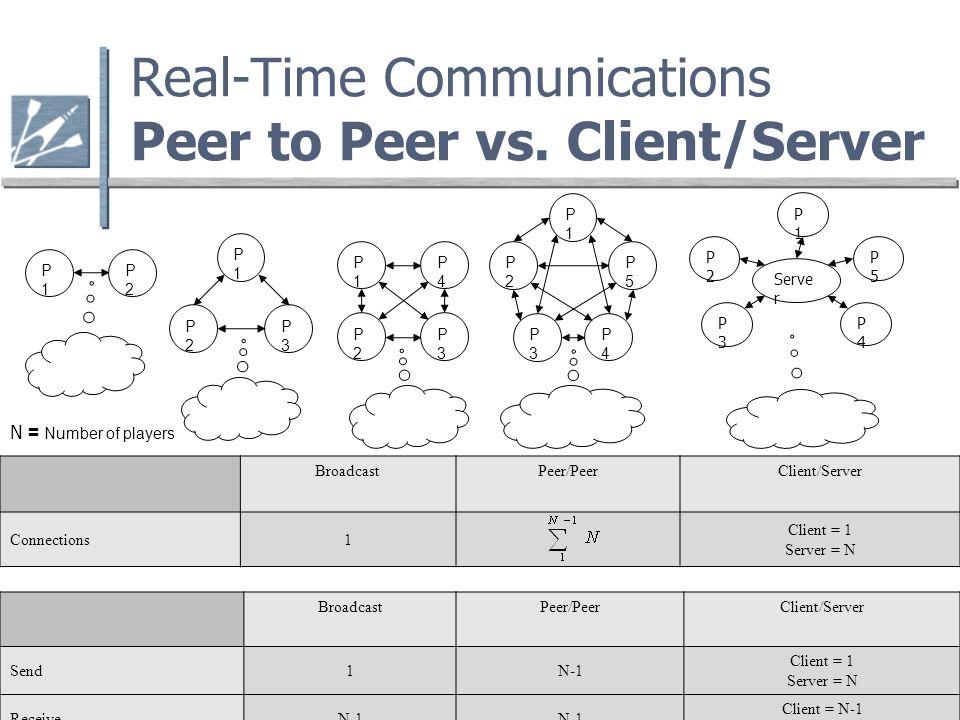 Real-Time Communications Peer to Peer vs.