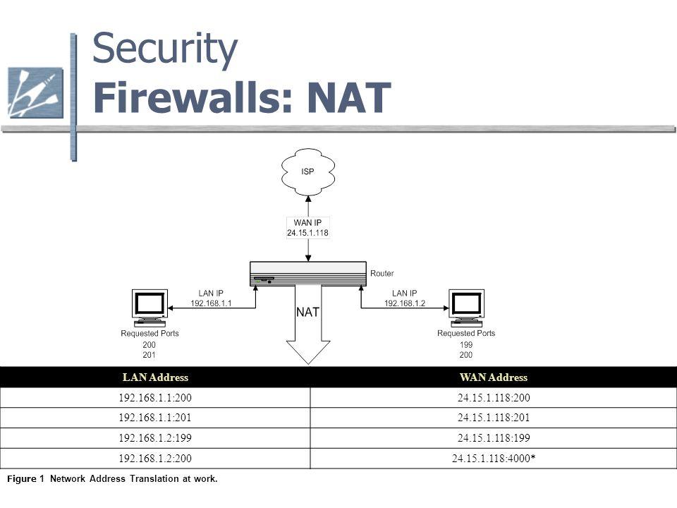 Security Firewalls: NAT LAN AddressWAN Address 192.168.1.1:20024.15.1.118:200 192.168.1.1:20124.15.1.118:201 192.168.1.2:19924.15.1.118:199 192.168.1.2:20024.15.1.118:4000* Figure 1 Network Address Translation at work.