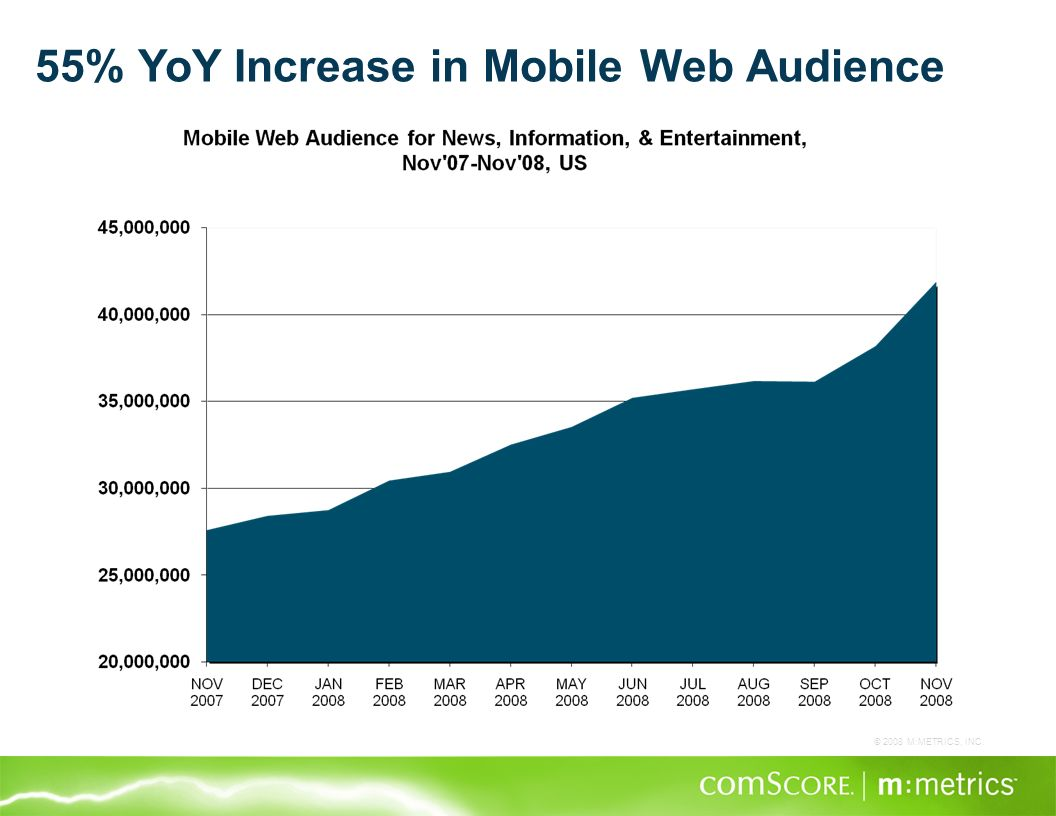 © 2008 M:METRICS, INC. 55% YoY Increase in Mobile Web Audience