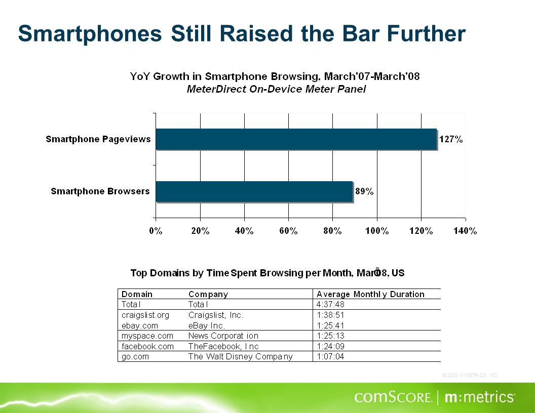 © 2008 M:METRICS, INC. Smartphones Still Raised the Bar Further