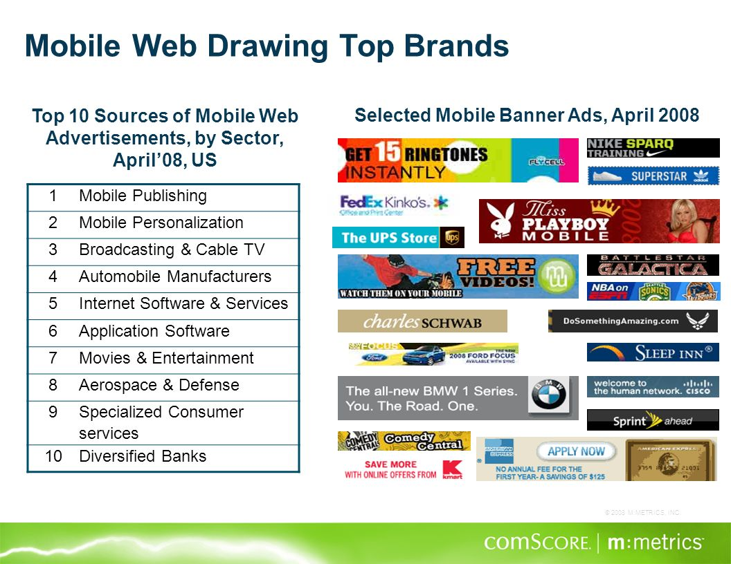 © 2008 M:METRICS, INC. Mobile Web Drawing Top Brands 1Mobile Publishing 2Mobile Personalization 3Broadcasting & Cable TV 4Automobile Manufacturers 5In