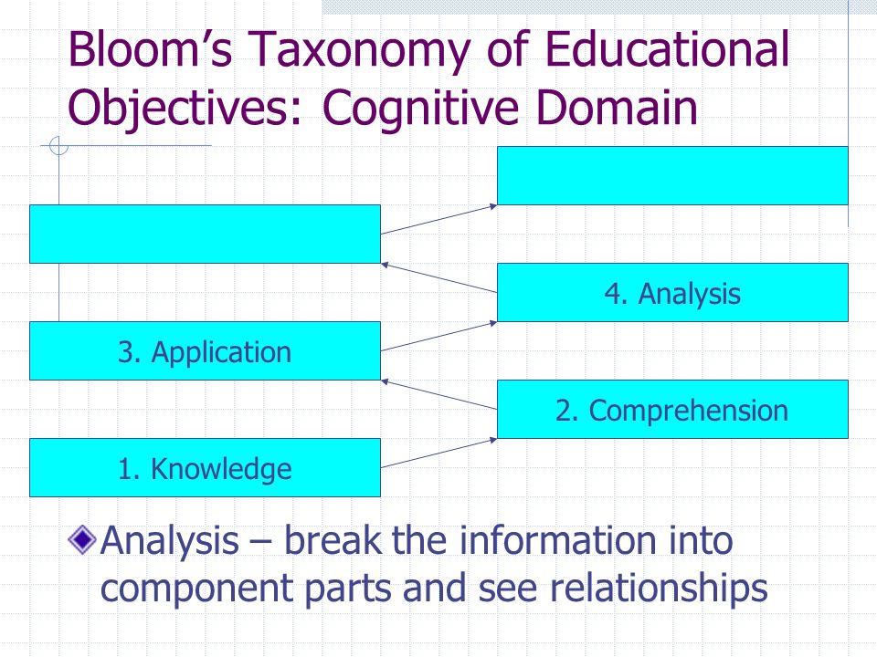 Blooms Taxonomy of Educational Objectives: Cognitive Domain Analysis – break the information into component parts and see relationships 1. Knowledge 2