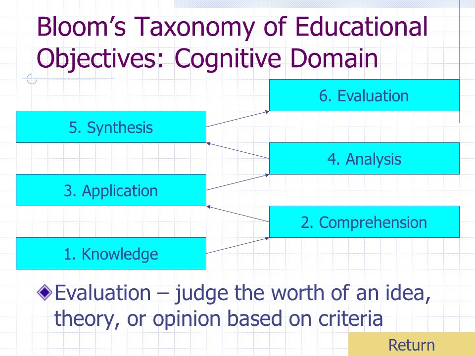 Blooms Taxonomy of Educational Objectives: Cognitive Domain Evaluation – judge the worth of an idea, theory, or opinion based on criteria 1. Knowledge