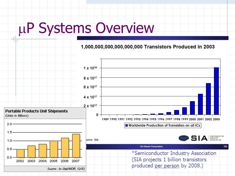 *Semiconductor Industry Association (SIA projects 1 billion transistors produced per person by 2008.)
