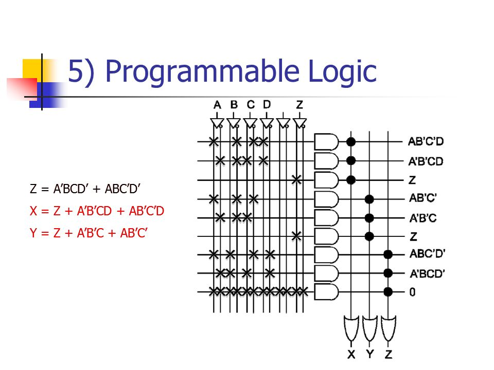 5) Programmable Logic Z = ABCD + ABCD X = Z + ABCD + ABCD Y = Z + ABC + ABC Z = ABCD + ABCD X = Z + ABCD + ABCD Y = Z + ABC + ABC