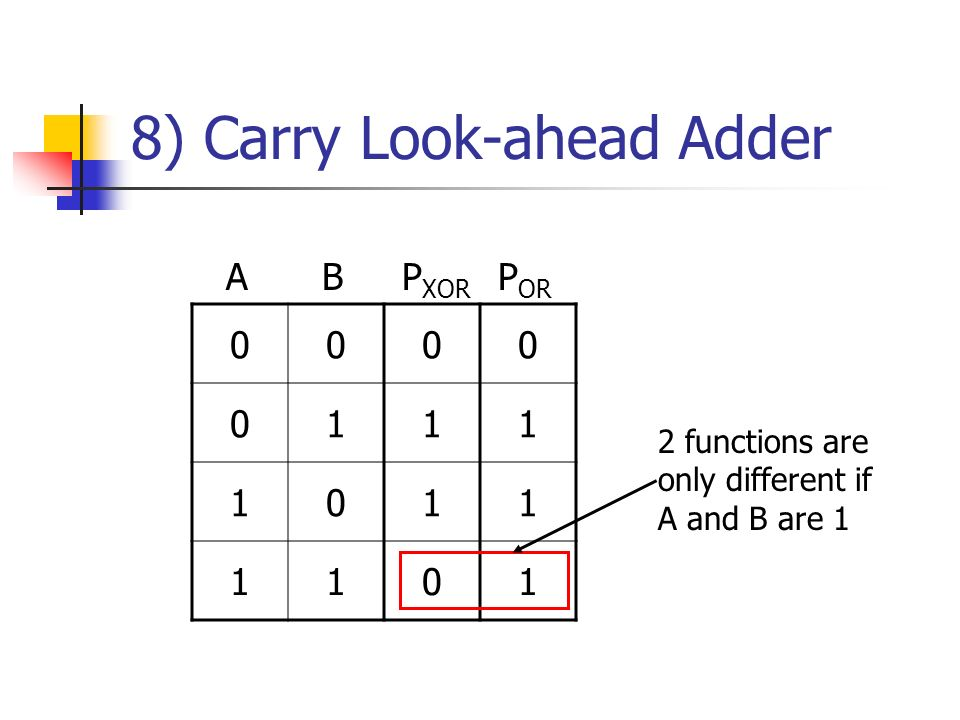 8) Carry Look-ahead Adder 0000 0111 1011 1101 ABP XOR P OR 2 functions are only different if A and B are 1