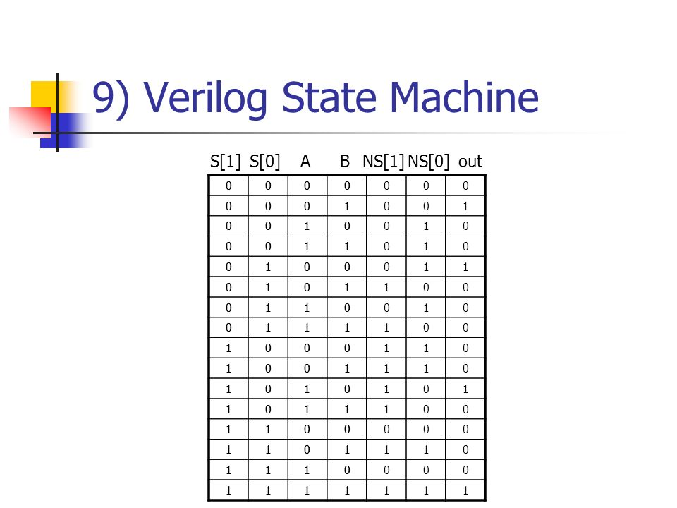 9) Verilog State Machine 0000000 0001001 0010010 0011010 0100011 0101100 0110010 0111100 1000110 1001110 1010101 1011100 1100000 1101110 1110000 11111