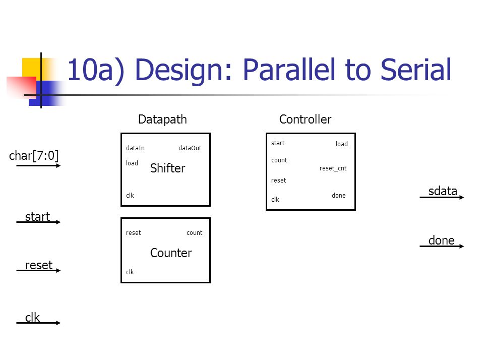 10a) Design: Parallel to Serial Shifter dataIn load dataOut Counter reset clk count char[7:0] start reset clk Controller clk sdata done Datapath start