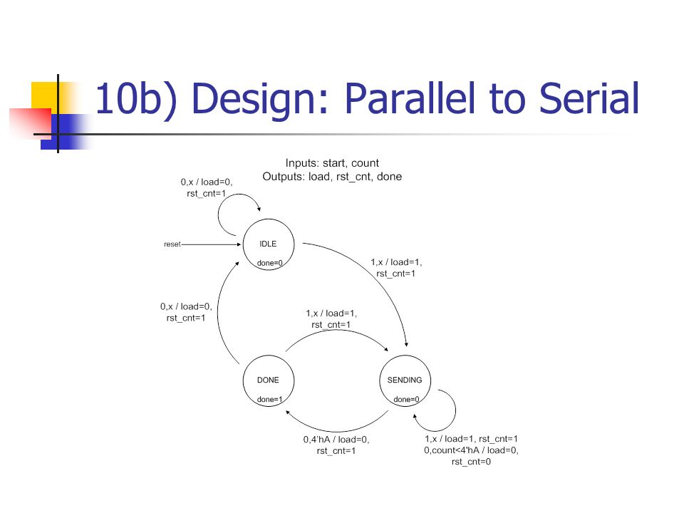10b) Design: Parallel to Serial