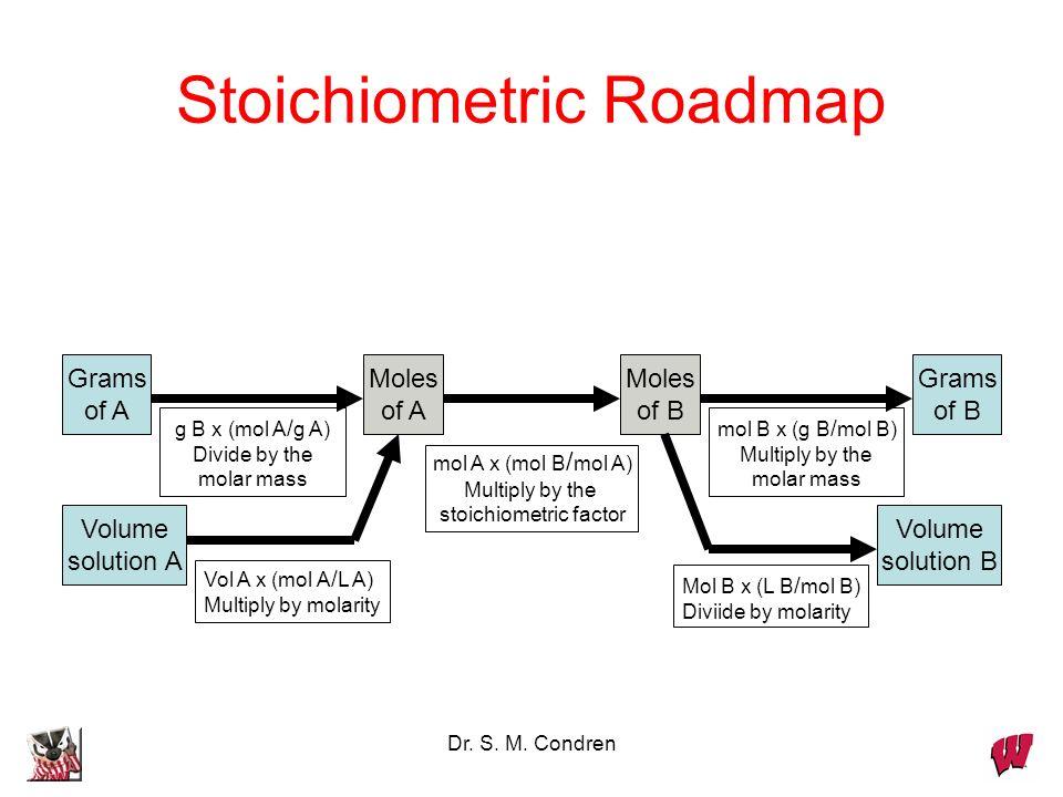 Dr. S. M. Condren Stoichiometric Roadmap Grams of A Moles of A Moles of B Grams of B mol A x (mol B / mol A) Multiply by the stoichiometric factor mol