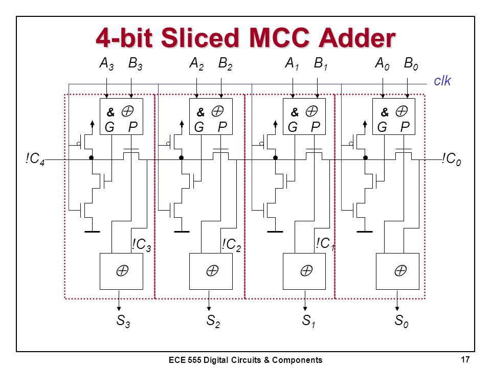 ECE 555 Digital Circuits & Components 4-bit Sliced MCC Adder 17 GP !C 0 clk GPGPGP & & & & A0A0 B0B0 A1A1 B1B1 A2A2 B2B2 A3A3 B3B3 S0S0 S1S1 S2S2 S3S3
