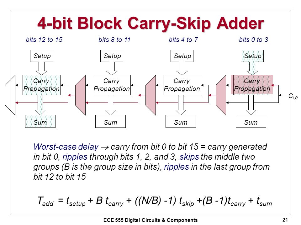 ECE 555 Digital Circuits & Components 4-bit Block Carry-Skip Adder 21 Worst-case delay carry from bit 0 to bit 15 = carry generated in bit 0, ripples