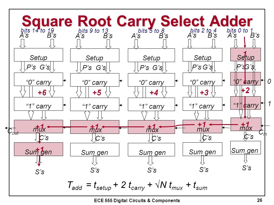 ECE 555 Digital Circuits & Components Square Root Carry Select Adder 26 Setup 0 carry 1 carry 1 0 mux C in Sum gen PsGs Cs Ss AsBsAsBs Ss Setup 0 carr