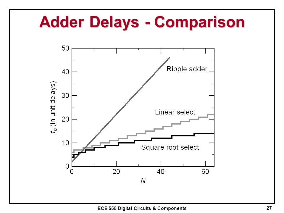 ECE 555 Digital Circuits & Components Adder Delays - Comparison 27