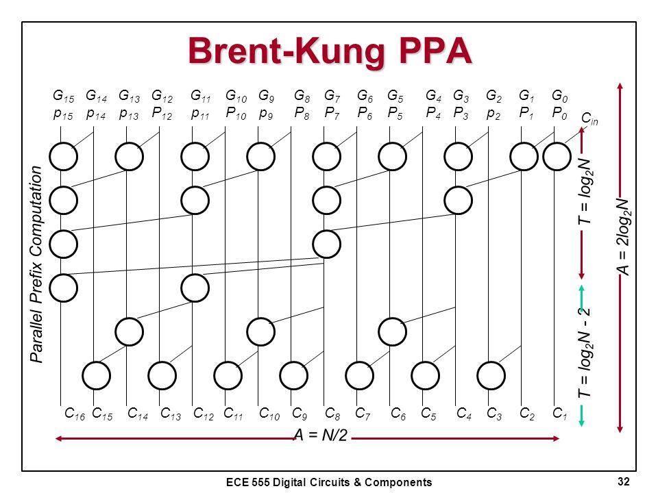 ECE 555 Digital Circuits & Components Brent-Kung PPA 32 Parallel Prefix Computation G0P0G0P0 G1P1G1P1 G2p2G2p2 G3P3G3P3 G4P4G4P4 G5P5G5P5 G6P6G6P6 G7P
