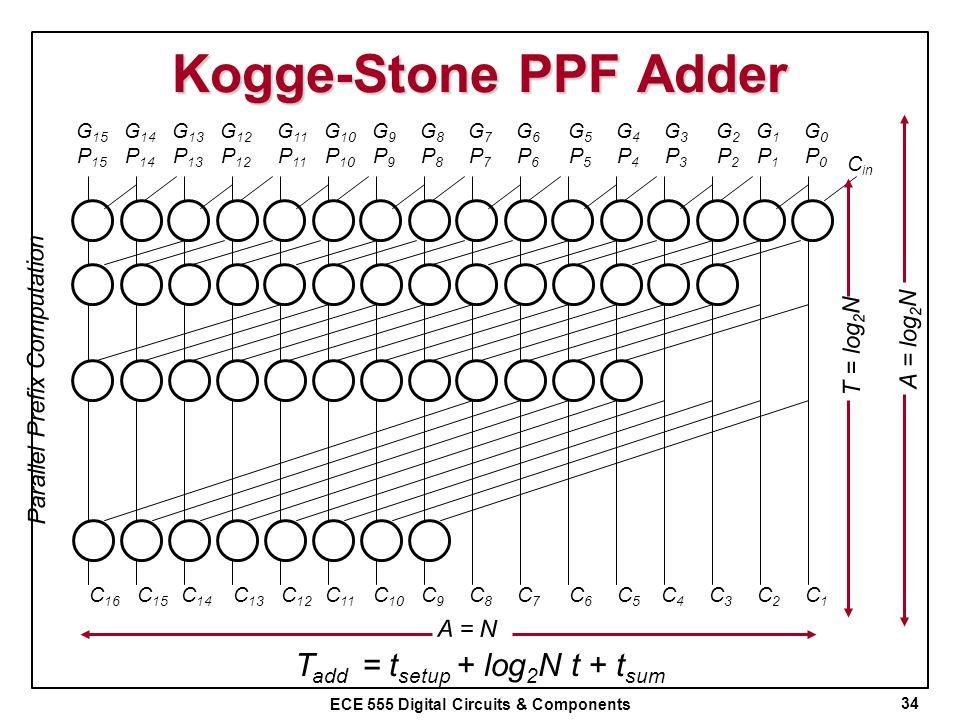 ECE 555 Digital Circuits & Components Kogge-Stone PPF Adder 34 Parallel Prefix Computation G0P0G0P0 G1P1G1P1 G2P2G2P2 G3P3G3P3 G4P4G4P4 G5P5G5P5 G6P6G