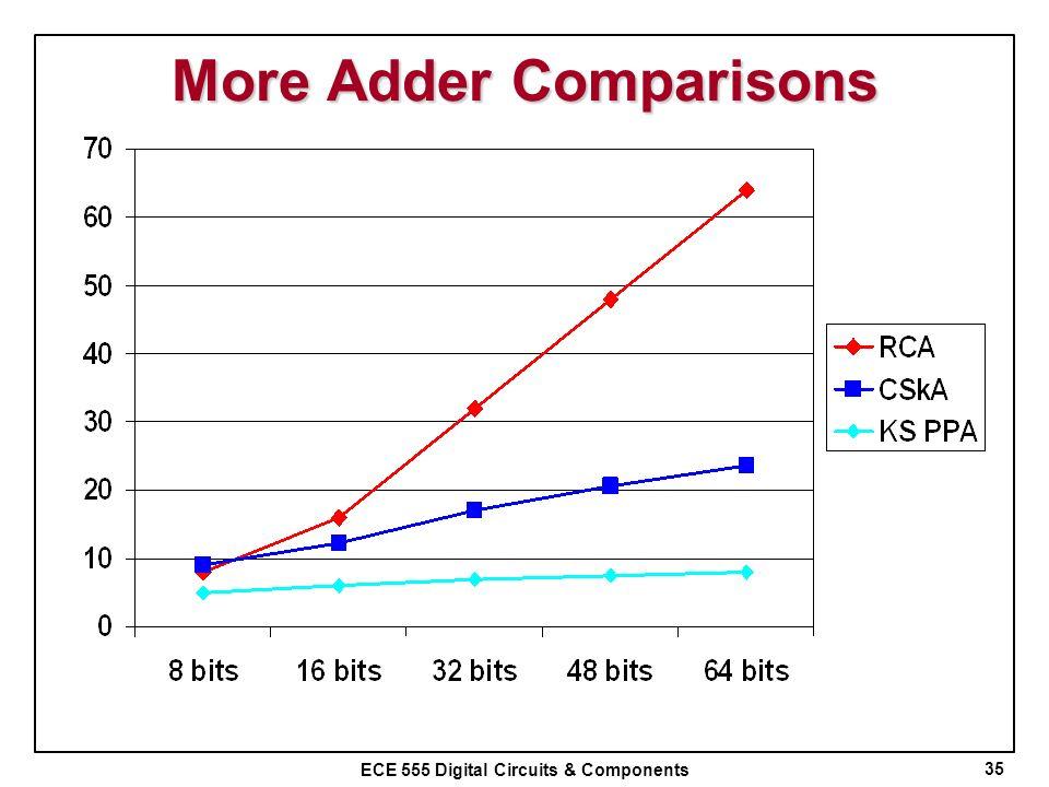 ECE 555 Digital Circuits & Components More Adder Comparisons 35