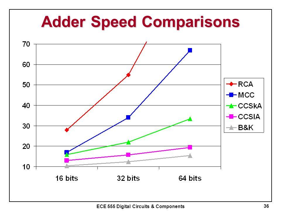 ECE 555 Digital Circuits & Components Adder Speed Comparisons 36