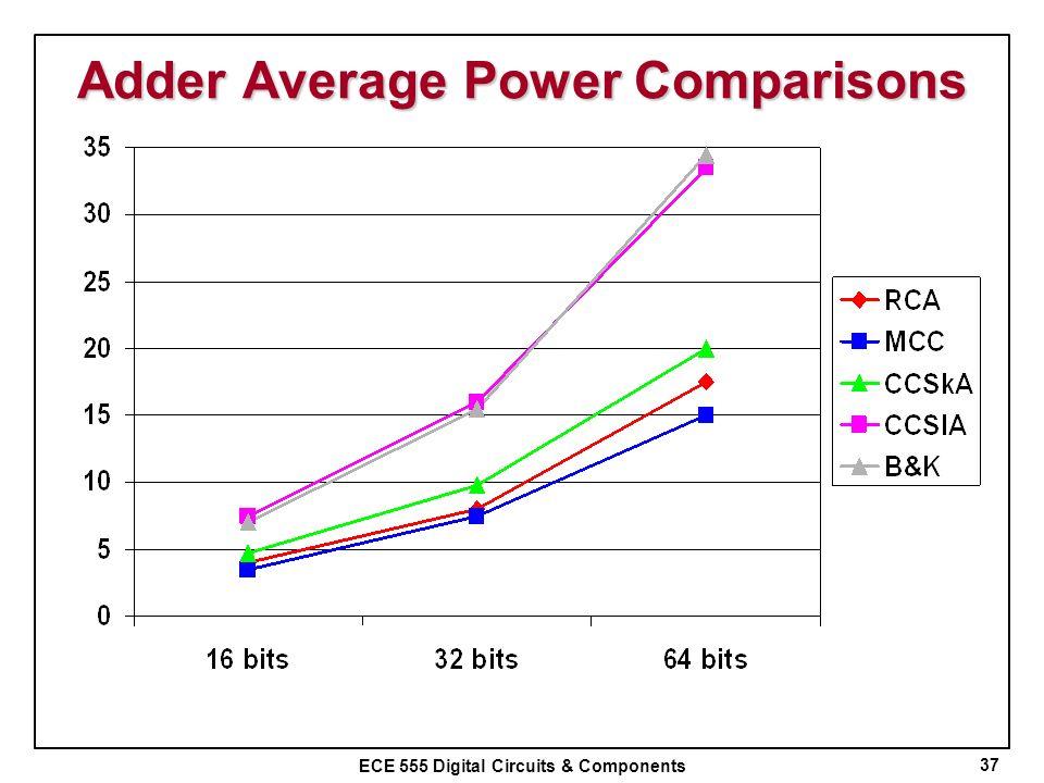 ECE 555 Digital Circuits & Components Adder Average Power Comparisons 37