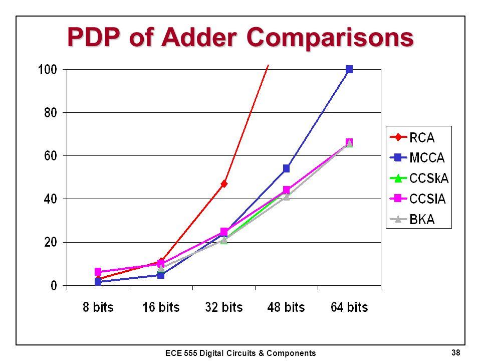 ECE 555 Digital Circuits & Components PDP of Adder Comparisons 38