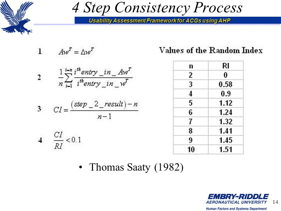 Usability Assessment Framework for ACGs using AHP 14 4 Step Consistency Process Thomas Saaty (1982)