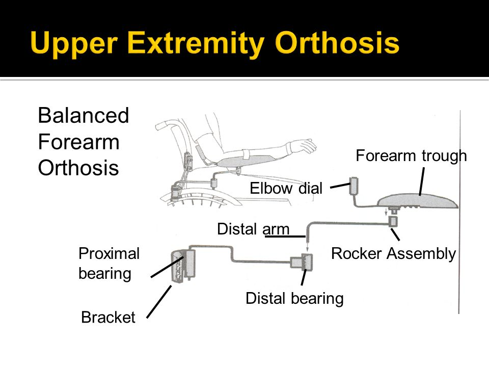 Balanced Forearm Orthosis Forearm trough Elbow dial Rocker Assembly Distal arm Distal bearing Proximal bearing Bracket