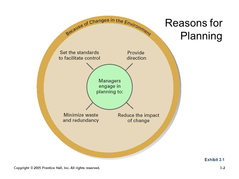Copyright © 2005 Prentice Hall, Inc. All rights reserved.3–2 Reasons for Planning Exhibit 3.1