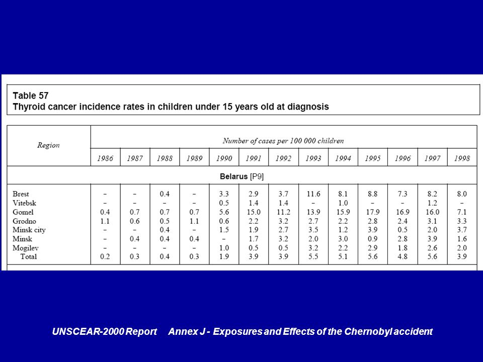 UNSCEAR-2000 Report Annex J - Exposures and Effects of the Chernobyl accident