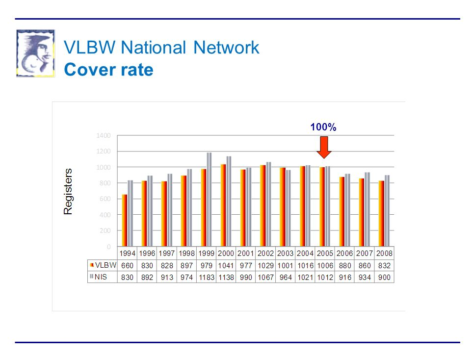 VLBW National Network Cover rate 100%