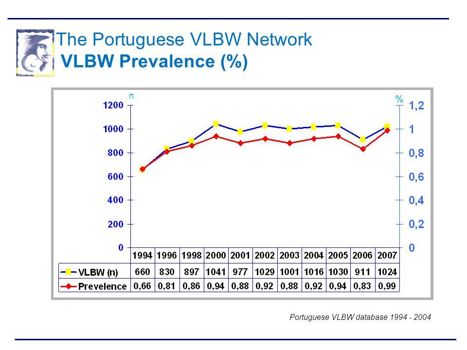 n % Portuguese VLBW database 1994 - 2004 The Portuguese VLBW Network VLBW Prevalence (%)