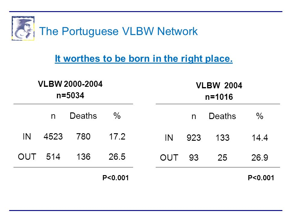 The Portuguese VLBW Network VLBW 2000-2004 n=5034 VLBW 2004 n=1016 nDeaths% IN452378017.2 OUT51413626.5 P<0.001 nDeaths% IN92313314.4 OUT932526.9 P<0.