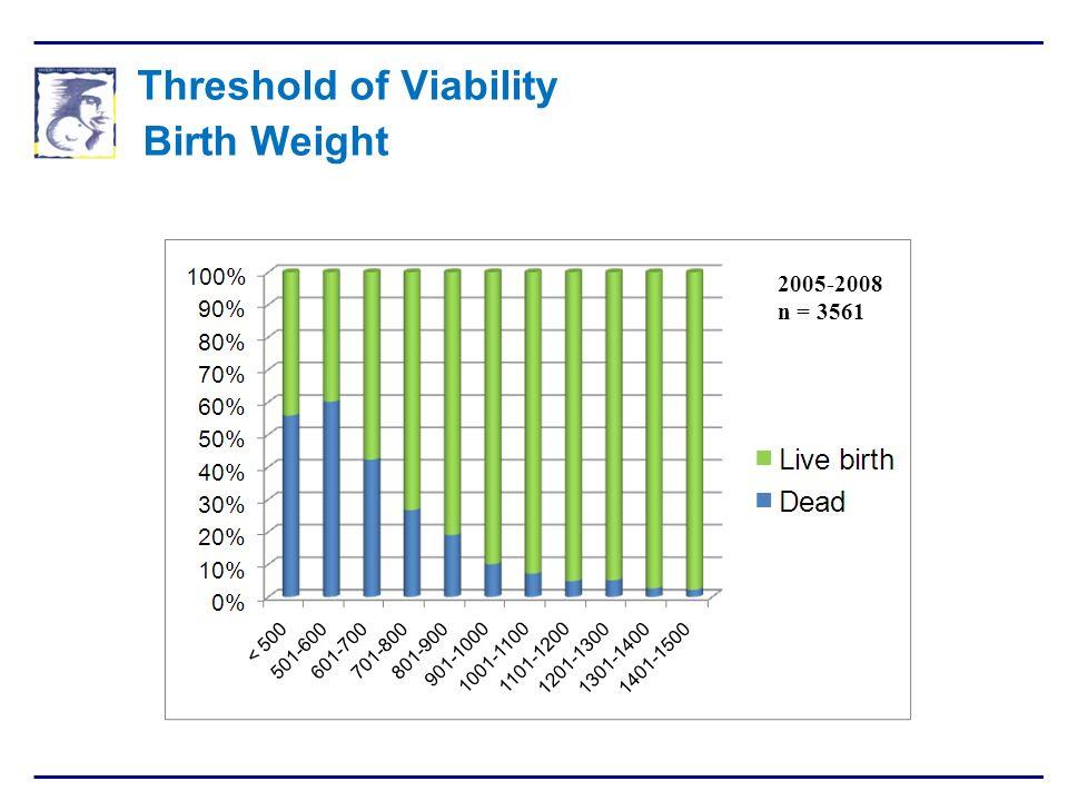 Threshold of Viability Birth Weight 25 2005-2008 Nº = 3561 REGISTO NACIONAL DO GRANDE PREMATURO 1994-2009 Secção de Neonatologia - SPP 2005-2008 n = 3