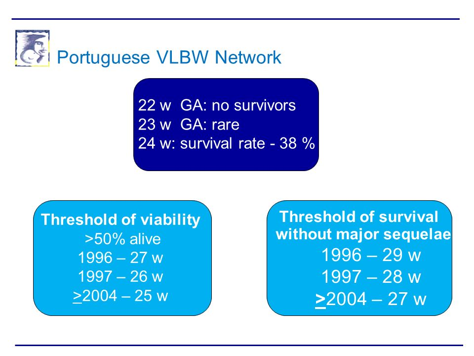 Portuguese VLBW Network Threshold of viability >50% alive 1996 – 27 w 1997 – 26 w >2004 – 25 w Threshold of survival without major sequelae 1996 – 29