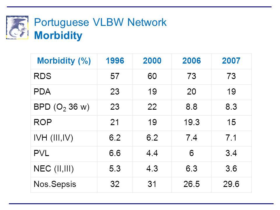 Portuguese VLBW Network Morbidity Morbidity (%)1996200020062007 RDS576073 PDA23192019 BPD (O 2 36 w)23228.88.3 ROP211919.315 IVH (III,IV)6.2 7.47.1 PV