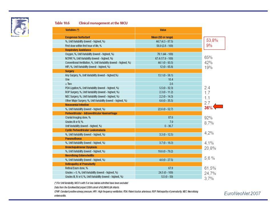 EuroNeoNet 2007 53,8% 9% 65% 42% 19% 2.4 1.7 1.1 2.7 36% 92% 8,7% 4,2% 4,1% 20,8% 5,6 % 61,5% 24,7% 3,7%