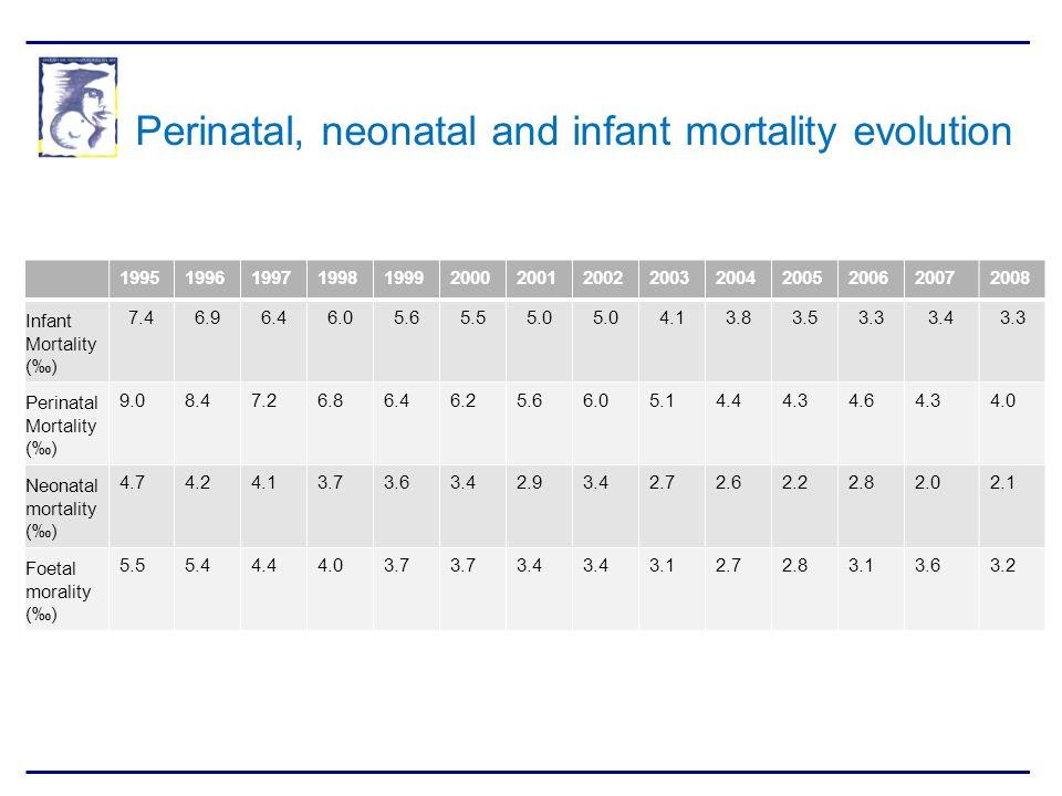 19951996199719981999200020012002200320042005200620072008 Infant Mortality () 7.46.96.46.05.65.55.0 4.13.83.53.33.43.3 Perinatal Mortality () 9.08.47.2
