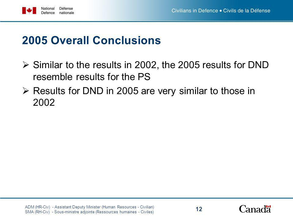 ADM (HR-Civ) - Assistant Deputy Minister (Human Resources - Civilian) SMA (RH-Civ) - Sous-ministre adjointe (Ressources humaines - Civiles) Overall Conclusions Similar to the results in 2002, the 2005 results for DND resemble results for the PS Results for DND in 2005 are very similar to those in 2002