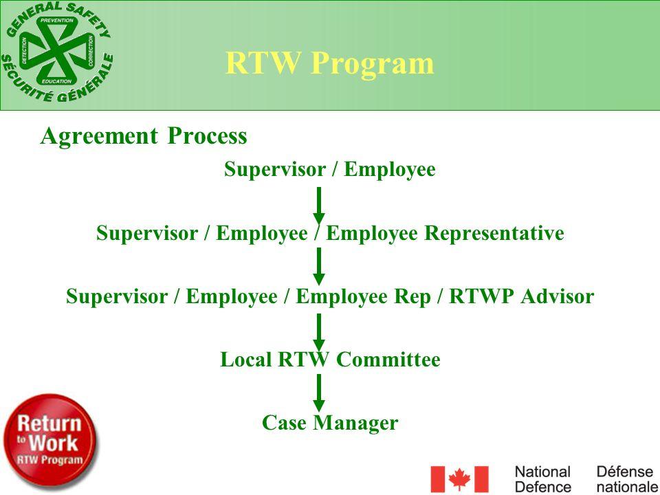 Agreement Process Supervisor / Employee Supervisor / Employee / Employee Representative Supervisor / Employee / Employee Rep / RTWP Advisor Local RTW