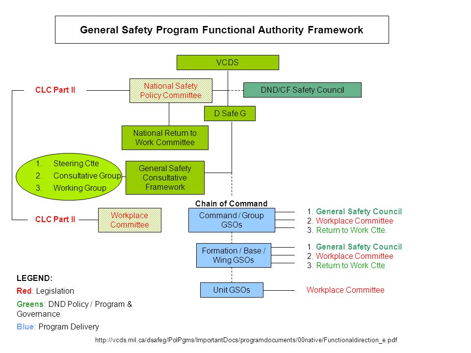 General Safety Program Functional Authority Framework VCDS National Safety Policy Committee DND/CF Safety Council D Safe G National Return to Work Com