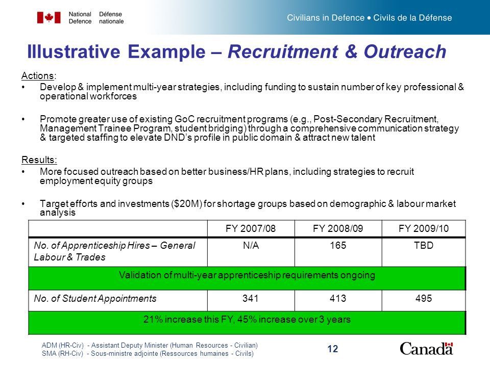 ADM (HR-Civ) - Assistant Deputy Minister (Human Resources - Civilian) SMA (RH-Civ) - Sous-ministre adjointe (Ressources humaines - Civils) 12 Illustrative Example – Recruitment & Outreach Actions: Develop & implement multi-year strategies, including funding to sustain number of key professional & operational workforces Promote greater use of existing GoC recruitment programs (e.g., Post-Secondary Recruitment, Management Trainee Program, student bridging) through a comprehensive communication strategy & targeted staffing to elevate DNDs profile in public domain & attract new talent Results: More focused outreach based on better business/HR plans, including strategies to recruit employment equity groups Target efforts and investments ($20M) for shortage groups based on demographic & labour market analysis FY 2007/08FY 2008/09FY 2009/10 No.