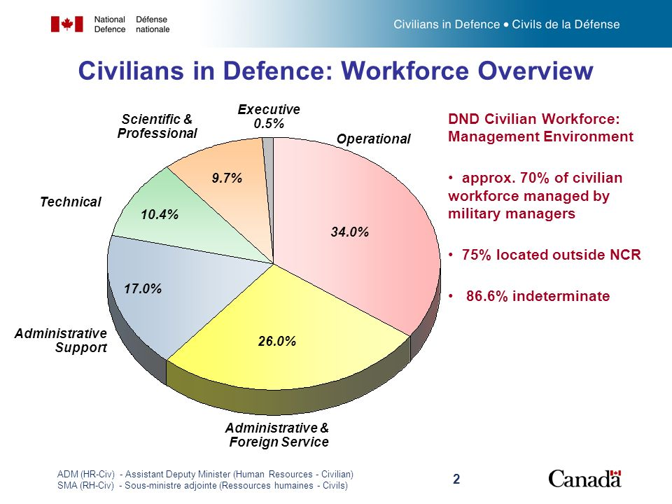 ADM (HR-Civ) - Assistant Deputy Minister (Human Resources - Civilian) SMA (RH-Civ) - Sous-ministre adjointe (Ressources humaines - Civils) 2 Civilians in Defence: Workforce Overview Operational 34.0% Administrative & Foreign Service 26.0% Administrative Support 17.0% Technical 10.4% Scientific & Professional 9.7% Executive 0.5% DND Civilian Workforce: Management Environment approx.