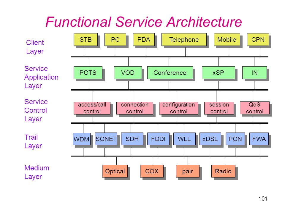 101 Functional Service Architecture STB PC Telephone CPN Client Layer Service Application Layer Service Control Layer Trail Layer Medium Layer PDA Mob