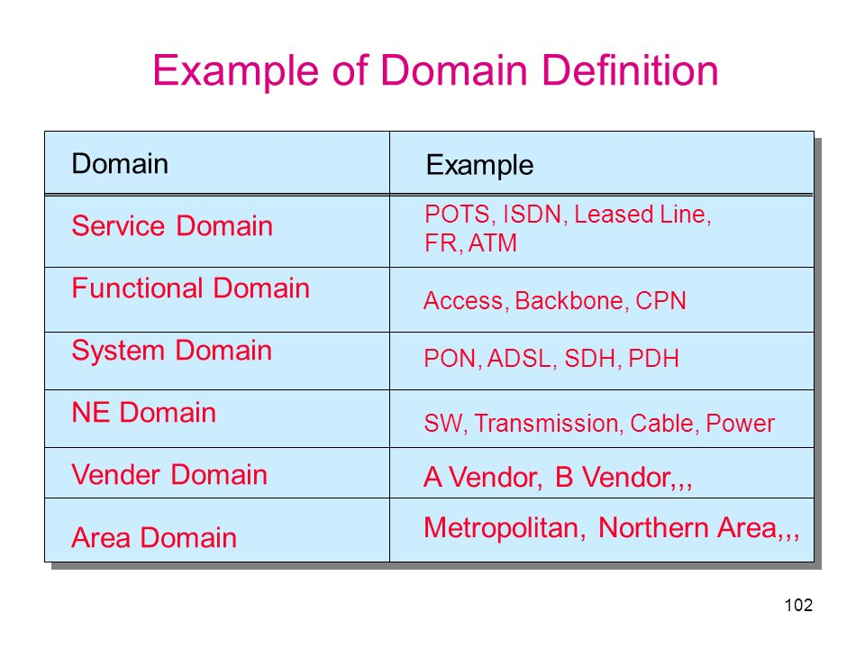 102 Domain Service Domain Functional Domain System Domain NE Domain Vender Domain Area Domain Access, Backbone, CPN PON, ADSL, SDH, PDH SW, Transmissi